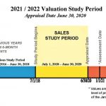 Photo of Valuation Study Period